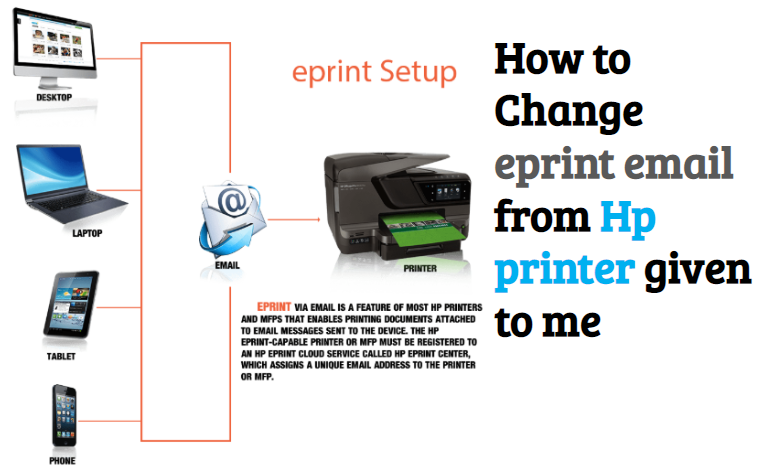 How To Change EPrint Email From HP Printer - Tech Strange